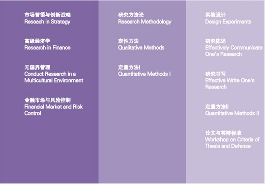 諾歐商學院DBA上海班課程設置