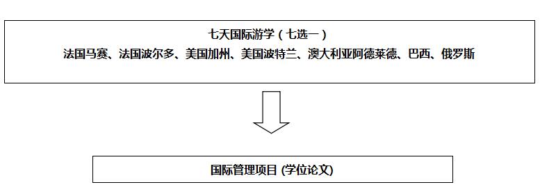 上海交通大学—法国KEDGE商学院MBA上海班