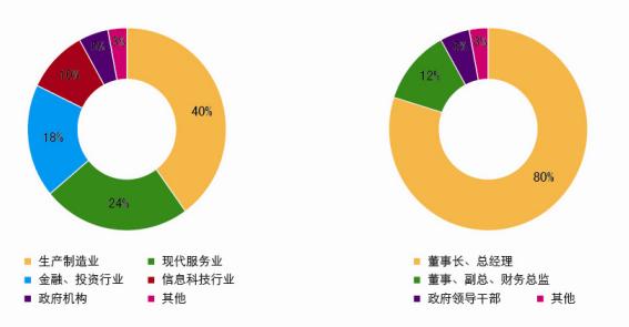 上海交大资本运营总裁研修班