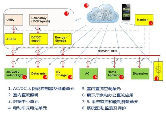 kw太阳能发电,微电网母线电压采用国际倡导的380vdc